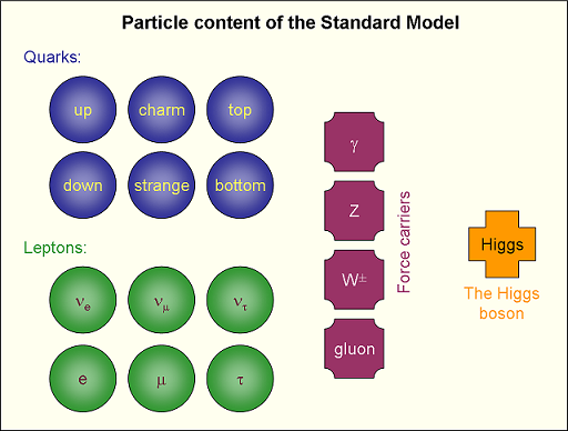 an analysis of the grand unification theory a model in particle physics